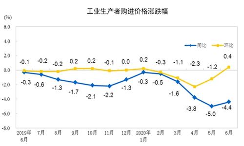 2020年6月份工业生产者出厂价格同比下降3.0%